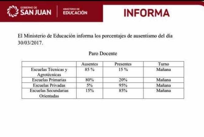 El paro docente en San Juan tuvo dispar acatamiento