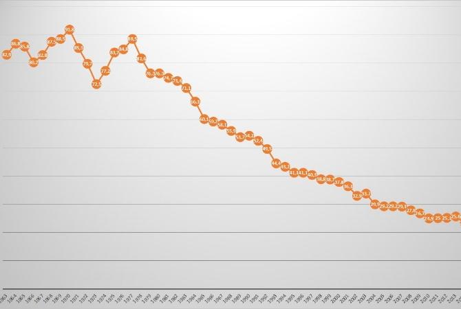 Cómo cayó el consumo de vinos en los últimos 50 años